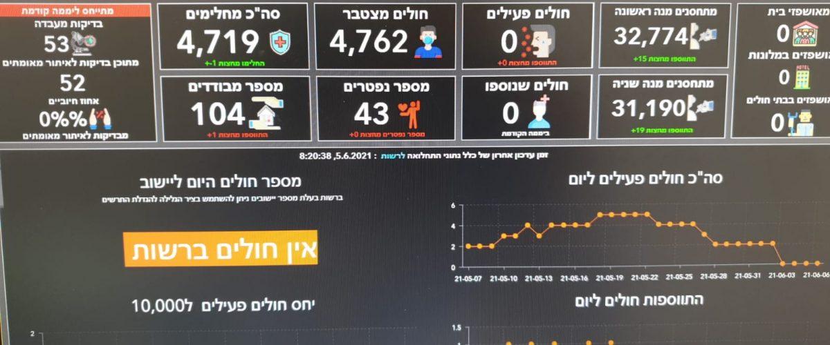 צילום: דוברות המועצה האזורית מטה יהודה